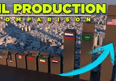 OIL PRODUCTION by Country